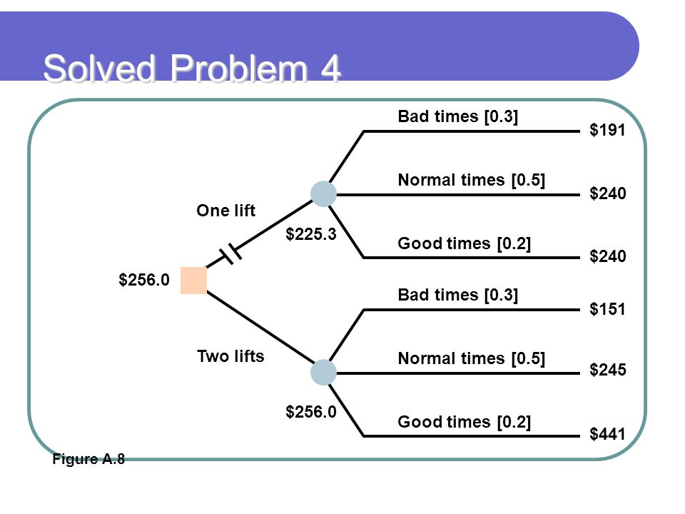Solved Problem 4 Bad times [0.3] $191 Normal times [0.5] $240 One lift